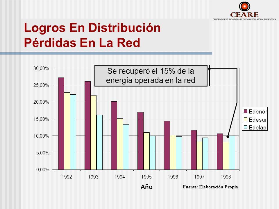 0,00% 5,00% 10,00% 15,00% 20,00% 25,00% 30,00% 1992199319941995199619971998 Año Edenor Edesur Edelap Fuente: Elaboración Propia Se recuperó el 15% de la energía operada en la red Logros En Distribución Pérdidas En La Red