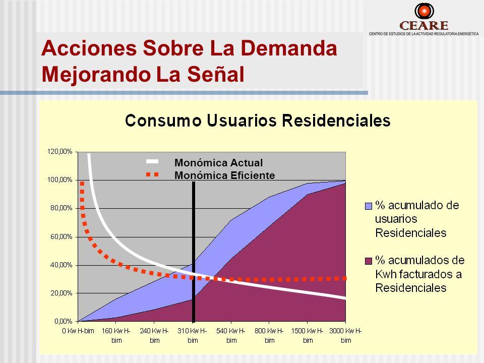Acciones Sobre La Demanda Mejorando La Señal Monómica Actual Monómica Eficiente