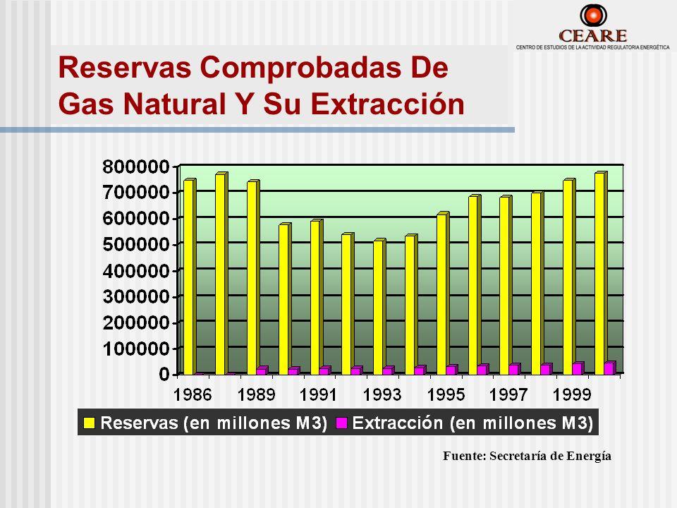 Fuente: Secretaría de Energía Reservas Comprobadas De Gas Natural Y Su Extracción
