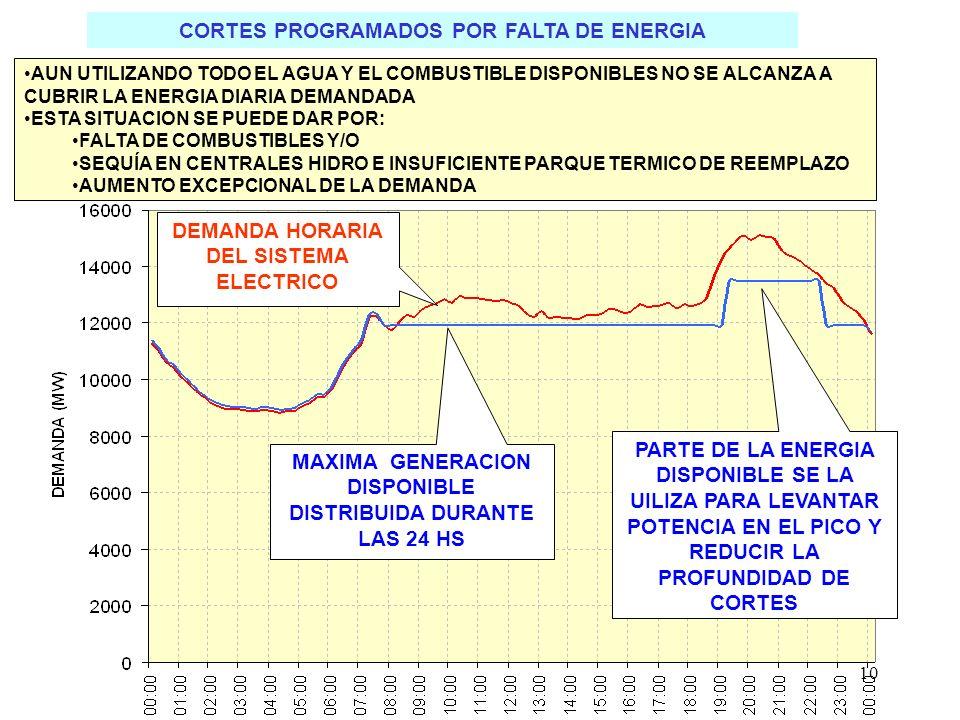 10 CORTES PROGRAMADOS POR FALTA DE ENERGIA MAXIMA GENERACION DISPONIBLE DISTRIBUIDA DURANTE LAS 24 HS DEMANDA HORARIA DEL SISTEMA ELECTRICO PARTE DE LA ENERGIA DISPONIBLE SE LA UILIZA PARA LEVANTAR POTENCIA EN EL PICO Y REDUCIR LA PROFUNDIDAD DE CORTES AUN UTILIZANDO TODO EL AGUA Y EL COMBUSTIBLE DISPONIBLES NO SE ALCANZA A CUBRIR LA ENERGIA DIARIA DEMANDADA ESTA SITUACION SE PUEDE DAR POR: FALTA DE COMBUSTIBLES Y/O SEQUÍA EN CENTRALES HIDRO E INSUFICIENTE PARQUE TERMICO DE REEMPLAZO AUMENTO EXCEPCIONAL DE LA DEMANDA