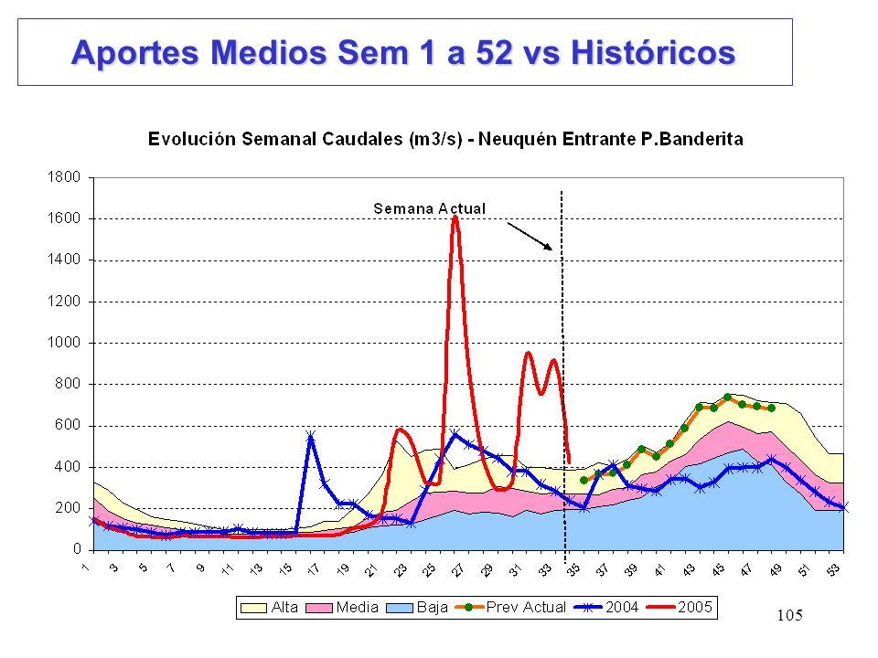 105 Aportes Medios Sem 1 a 52 vs Históricos