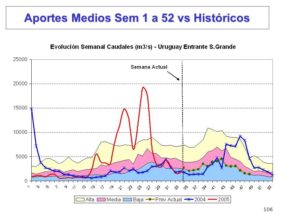 106 Aportes Medios Sem 1 a 52 vs Históricos