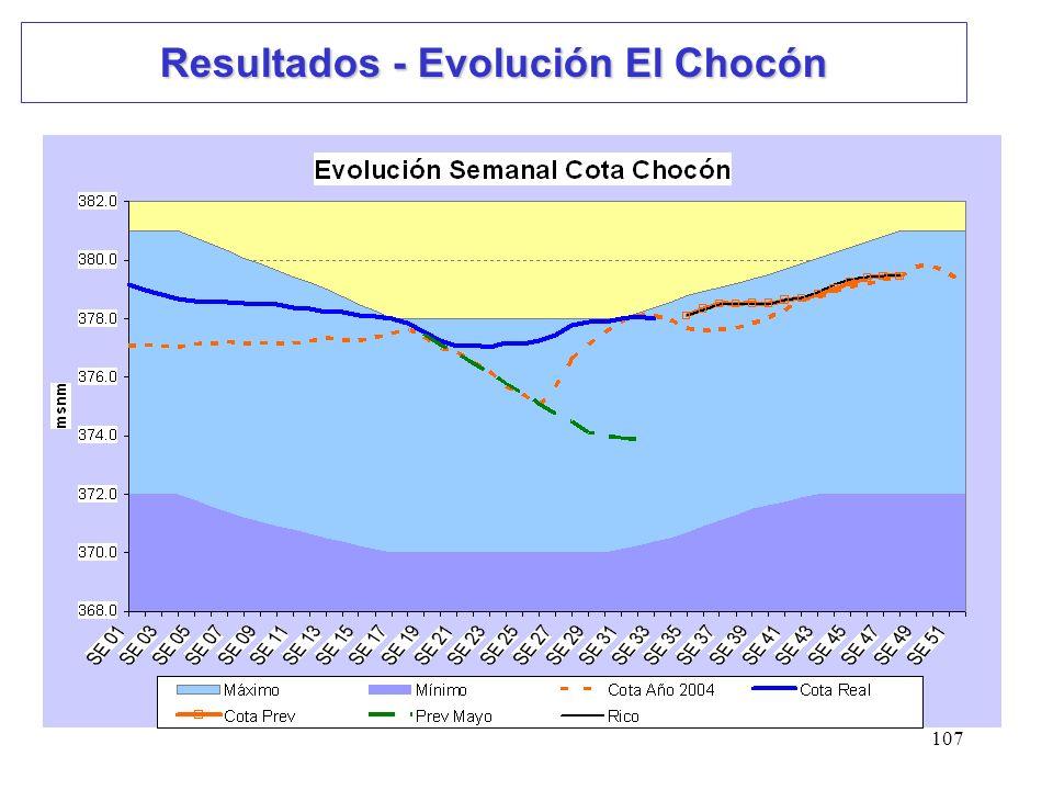 107 Resultados - Evolución El Chocón
