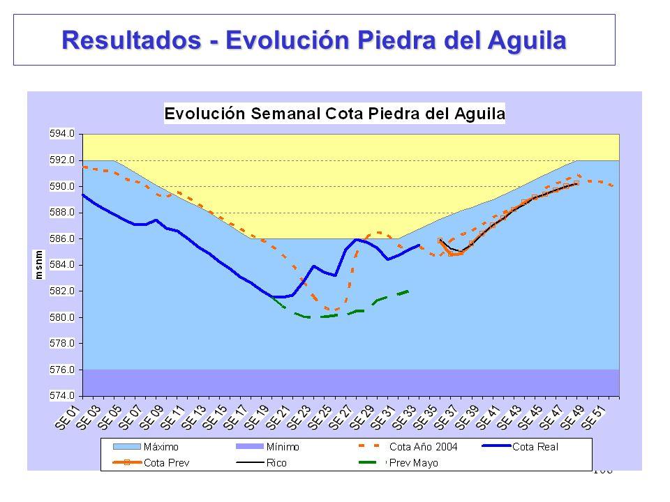 108 Resultados - Evolución Piedra del Aguila