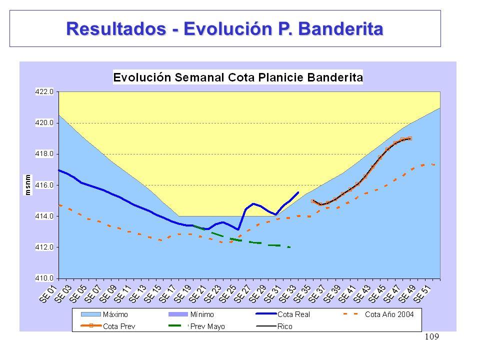 109 Resultados - Evolución P. Banderita