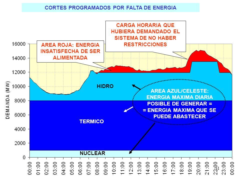 11 CORTES PROGRAMADOS POR FALTA DE ENERGIA NUCLEAR TERMICO HIDRO AREA ROJA: ENERGIA INSATISFECHA DE SER ALIMENTADA CARGA HORARIA QUE HUBIERA DEMANDADO EL SISTEMA DE NO HABER RESTRICCIONES AREA AZUL/CELESTE: ENERGIA MAXIMA DIARIA POSIBLE DE GENERAR = = ENERGIA MAXIMA QUE SE PUEDE ABASTECER