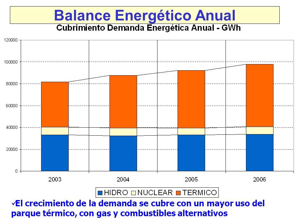 Balance Energético Anual El crecimiento de la demanda se cubre con un mayor uso del parque térmico, con gas y combustibles alternativos