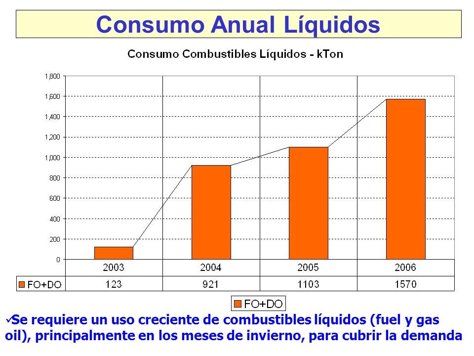 Consumo Anual Líquidos Se requiere un uso creciente de combustibles líquidos (fuel y gas oil), principalmente en los meses de invierno, para cubrir la demanda