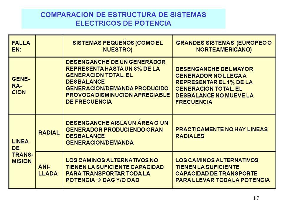 17 COMPARACION DE ESTRUCTURA DE SISTEMAS ELECTRICOS DE POTENCIA FALLA EN: SISTEMAS PEQUEÑOS (COMO EL NUESTRO) GRANDES SISTEMAS (EUROPEO O NORTEAMERICANO) GENE- RA- CION DESENGANCHE DE UN GENERADOR REPRESENTA HASTA UN 8% DE LA GENERACION TOTAL.