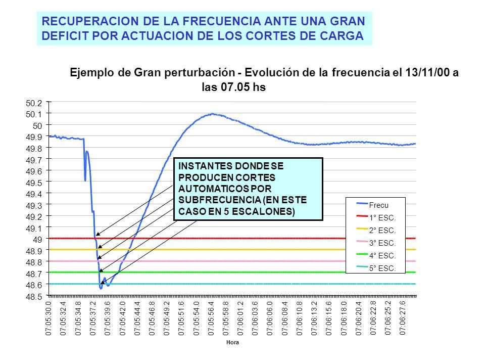 19 RECUPERACION DE LA FRECUENCIA ANTE UNA GRAN DEFICIT POR ACTUACION DE LOS CORTES DE CARGA Ejemplo de Gran perturbación - Evolución de la frecuencia el 13/11/00 a las 07.05 hs 48.5 48.6 48.7 48.8 48.9 49 49.1 49.2 49.3 49.4 49.5 49.6 49.7 49.8 49.9 50 50.1 50.2 07:05:30.007:05:32.407:05:34.807:05:37.207:05:39.607:05:42.007:05:44.407:05:46.807:05:49.207:05:51.607:05:54.007:05:56.407:05:58.807:06:01.207:06:03.607:06:06.007:06:08.407:06:10.807:06:13.207:06:15.607:06:18.0 07:06:20.4 07:06:22.807:06:25.207:06:27.6 Hora Frecu 1° ESC.