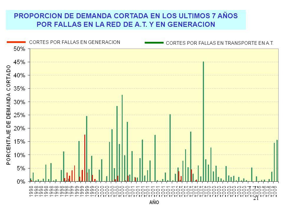 21 PROPORCION DE DEMANDA CORTADA EN LOS ULTIMOS 7 AÑOS POR FALLAS EN LA RED DE A.T.