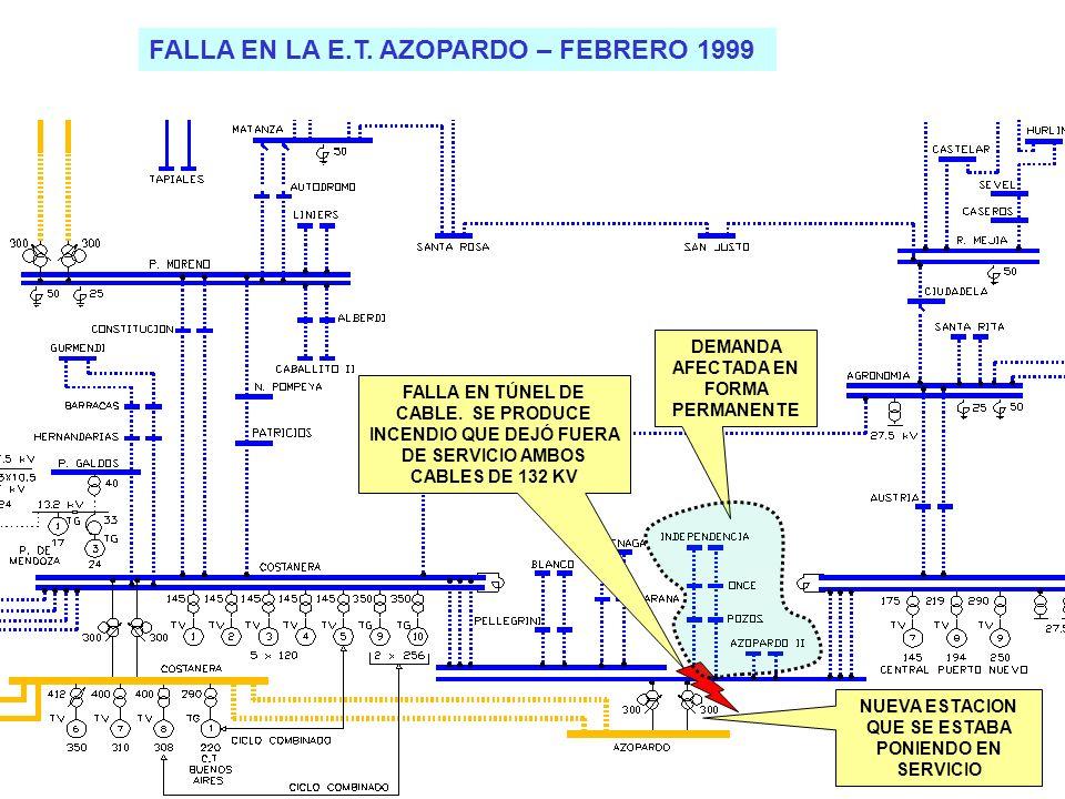 25 FALLA EN LA E.T. AZOPARDO – FEBRERO 1999 FALLA EN TÚNEL DE CABLE.