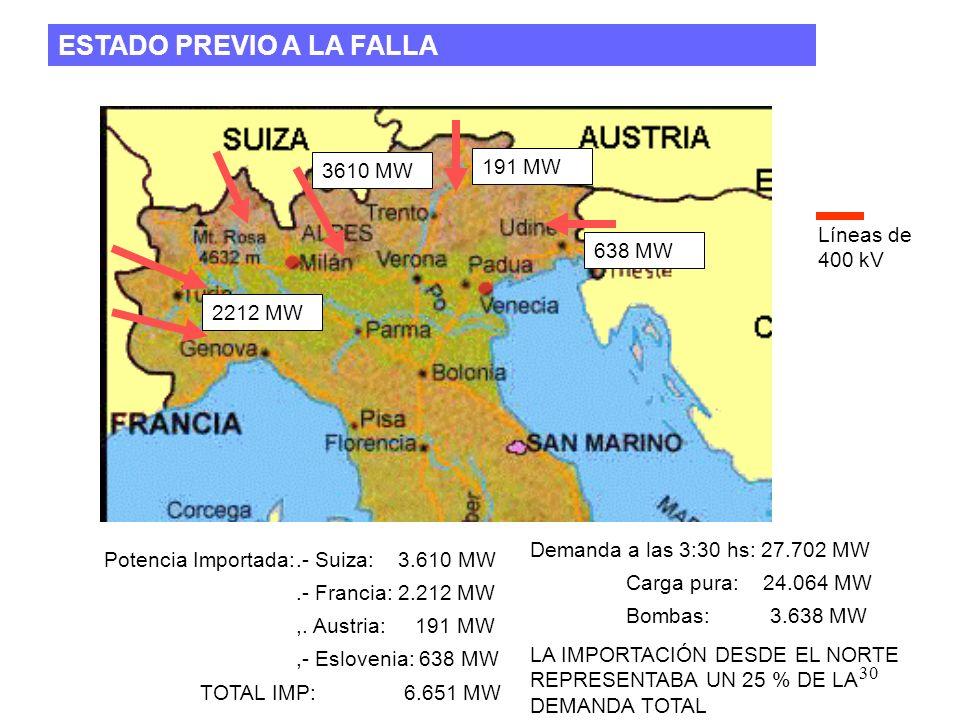 30 ESTADO PREVIO A LA FALLA Potencia Importada:.- Suiza: 3.610 MW.- Francia: 2.212 MW,.