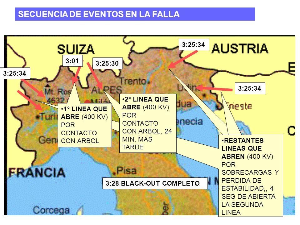 31 SECUENCIA DE EVENTOS EN LA FALLA 3:01 3:25:30 3:25:34 3:28 BLACK-OUT COMPLETO 3:25:34 RESTANTES LINEAS QUE ABREN (400 KV) POR SOBRECARGAS Y PERDIDA DE ESTABILIDAD RESTANTES LINEAS QUE ABREN (400 KV) POR SOBRECARGAS Y PERDIDA DE ESTABILIDAD,, 4 SEG DE ABIERTA LA SEGUNDA LINEA 2° LINEA QUE ABRE (400 KV) POR CONTACTO CON ARBOL, 24 MIN.
