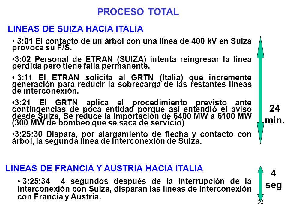 32 PROCESO TOTAL LINEAS DE SUIZA HACIA ITALIA 3:01 El contacto de un árbol con una línea de 400 kV en Suiza provoca su F/S.