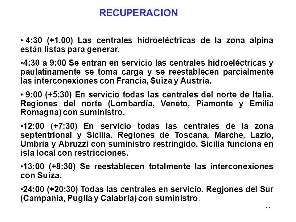 33 RECUPERACION 4:30 (+1.00) Las centrales hidroeléctricas de la zona alpina están listas para generar.
