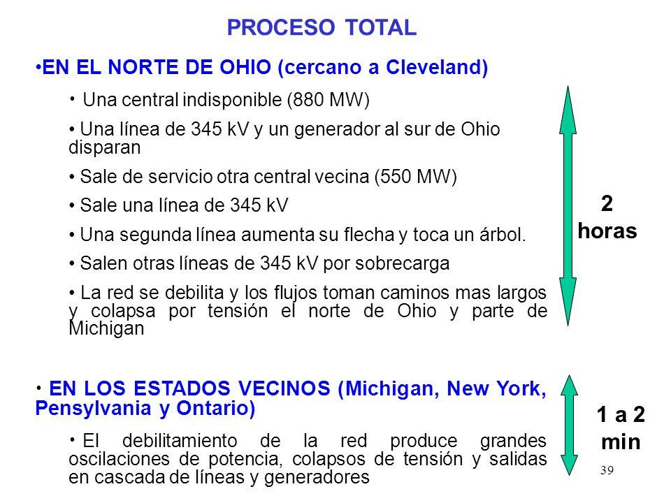39 PROCESO TOTAL EN EL NORTE DE OHIO (cercano a Cleveland) Una central indisponible (880 MW) Una línea de 345 kV y un generador al sur de Ohio disparan Sale de servicio otra central vecina (550 MW) Sale una línea de 345 kV Una segunda línea aumenta su flecha y toca un árbol.