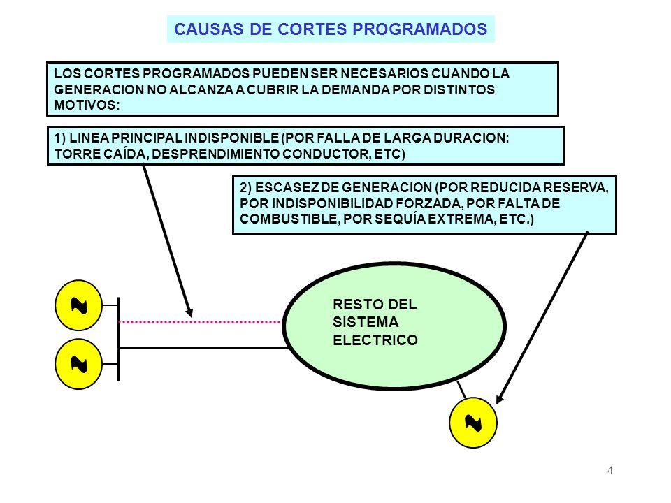 15 IMPACTO POR DESENGANCHE DE GENERACION DEMANDA PEQUEÑA DEMANDA ALTA SISTEMA ELECTRICO PEQUEÑO DESENGANCHE DE 1 GENERADOR PRODUCE GRAN IMPACTO (DISMINUCION RÁPIDA DE FRECUENCIA) GENERADORES RESTANTES NO ALCANZAN A AUMENTAR AUTOMATICAMENTE SU GENERACION (ALTO COSTO DE RESERVA PERMANENTE Y AUN ASI NO LLEGARIAN EN TIEMPO Y FORMA) SISTEMA ELECTRICO GRANDE DESENGANCHE DE 1 GENERADOR PRODUCE POCO IMPACTO (LEVE Y LENTA DISMINUCION DE FRECUENCIA) GENERADORES RESTANTES ALCANZAN A AUMENTAR AUTOMATICAMENTE SU GENERACION (REQUIERE POCA RESERVA EN C/U)