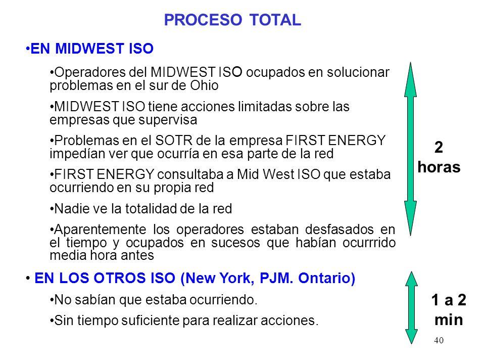 40 PROCESO TOTAL EN MIDWEST ISO Operadores del MIDWEST IS O ocupados en solucionar problemas en el sur de Ohio MIDWEST ISO tiene acciones limitadas sobre las empresas que supervisa Problemas en el SOTR de la empresa FIRST ENERGY impedían ver que ocurría en esa parte de la red FIRST ENERGY consultaba a Mid West ISO que estaba ocurriendo en su propia red Nadie ve la totalidad de la red Aparentemente los operadores estaban desfasados en el tiempo y ocupados en sucesos que habían ocurrrido media hora antes EN LOS OTROS ISO (New York, PJM.