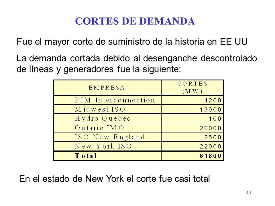 41 CORTES DE DEMANDA Fue el mayor corte de suministro de la historia en EE UU La demanda cortada debido al desenganche descontrolado de líneas y generadores fue la siguiente: En el estado de New York el corte fue casi total