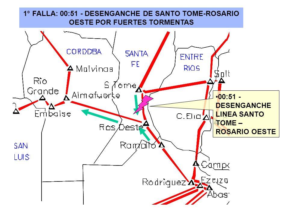 1° FALLA: 00:51 - DESENGANCHE DE SANTO TOME-ROSARIO OESTE POR FUERTES TORMENTAS 00:51 - DESENGANCHE LINEA SANTO TOME – ROSARIO OESTE