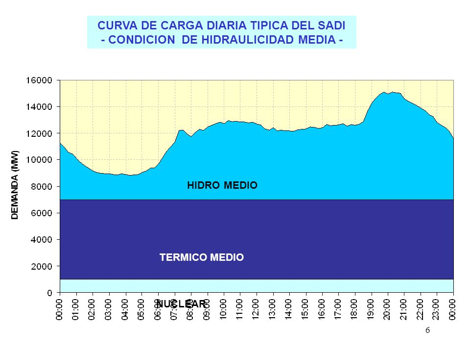 6 CURVA DE CARGA DIARIA TIPICA DEL SADI - CONDICION DE HIDRAULICIDAD MEDIA - NUCLEAR TERMICO MEDIO HIDRO MEDIO