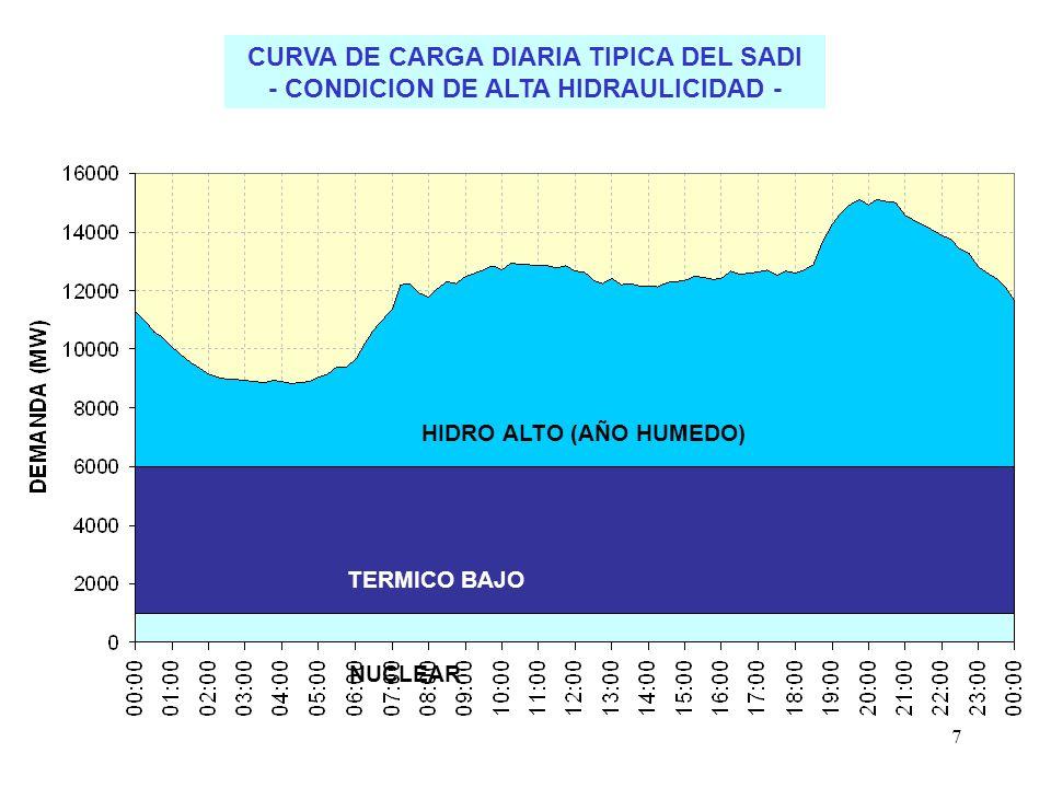 16% ENS/mes 25% ENS/día Crisis electroenergética 1988-1989