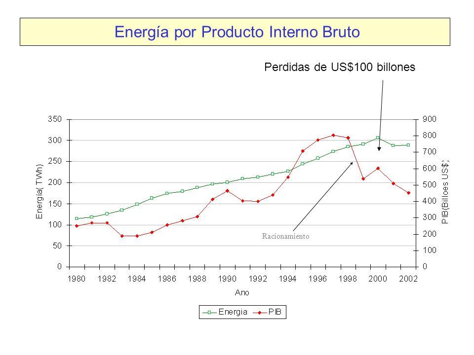 Perdidas de US$100 billones Energía por Producto Interno Bruto