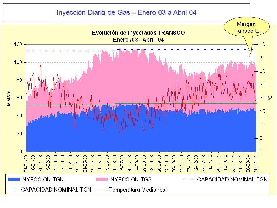 Inyección Diaria de Gas – Enero 03 a Abril 04 Margen Transporte