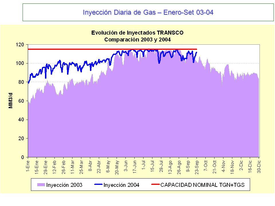 Inyección Diaria de Gas – Enero-Set 03-04
