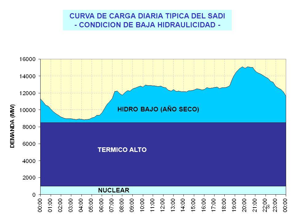 8 CURVA DE CARGA DIARIA TIPICA DEL SADI - CONDICION DE BAJA HIDRAULICIDAD - NUCLEAR TERMICO ALTO HIDRO BAJO (AÑO SECO)
