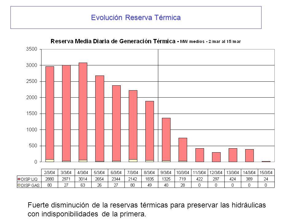 Evolución Reserva Térmica Fuerte disminución de la reservas térmicas para preservar las hidráulicas con indisponibilidades de la primera.