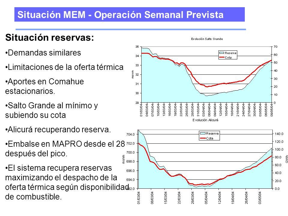 Situación MEM - Operación Semanal Prevista Situación reservas: Demandas similares Limitaciones de la oferta térmica Aportes en Comahue estacionarios.