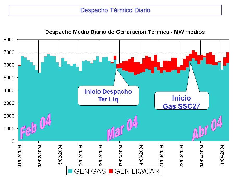 Despacho Térmico Diario Inicio Despacho Ter Liq Inicio Gas SSC27