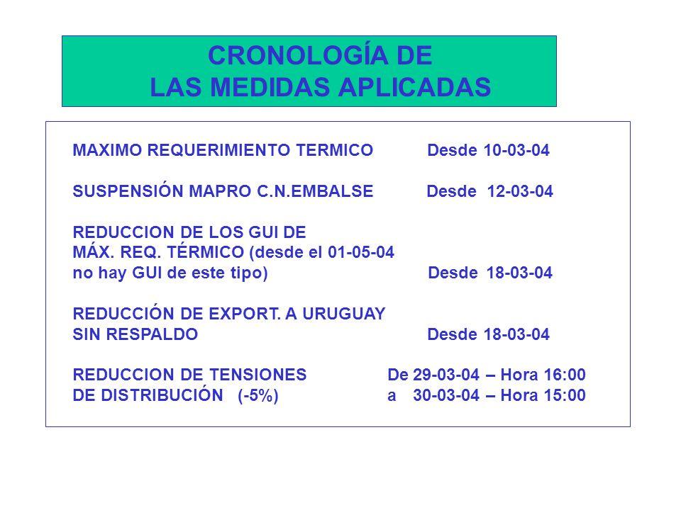 MAXIMO REQUERIMIENTO TERMICO Desde 10-03-04 SUSPENSIÓN MAPRO C.N.EMBALSE Desde 12-03-04 REDUCCION DE LOS GUI DE MÁX.