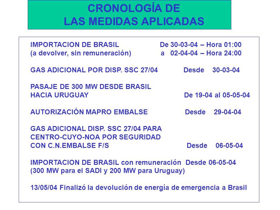 IMPORTACION DE BRASIL De30-03-04 – Hora 01:00 (a devolver, sin remuneración) a02-04-04 – Hora 24:00 GAS ADICIONAL POR DISP.