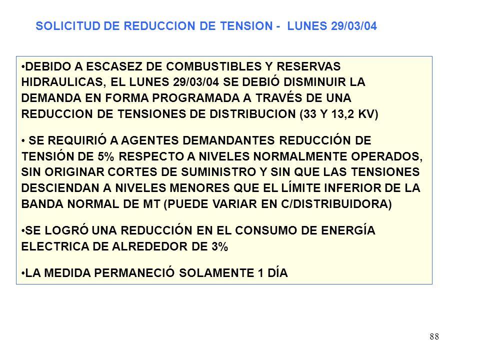 88 SOLICITUD DE REDUCCION DE TENSION - LUNES 29/03/04 DEBIDO A ESCASEZ DE COMBUSTIBLES Y RESERVAS HIDRAULICAS, EL LUNES 29/03/04 SE DEBIÓ DISMINUIR LA DEMANDA EN FORMA PROGRAMADA A TRAVÉS DE UNA REDUCCION DE TENSIONES DE DISTRIBUCION (33 Y 13,2 KV) SE REQUIRIÓ A AGENTES DEMANDANTES REDUCCIÓN DE TENSIÓN DE 5% RESPECTO A NIVELES NORMALMENTE OPERADOS, SIN ORIGINAR CORTES DE SUMINISTRO Y SIN QUE LAS TENSIONES DESCIENDAN A NIVELES MENORES QUE EL LÍMITE INFERIOR DE LA BANDA NORMAL DE MT (PUEDE VARIAR EN C/DISTRIBUIDORA) SE LOGRÓ UNA REDUCCIÓN EN EL CONSUMO DE ENERGÍA ELECTRICA DE ALREDEDOR DE 3% LA MEDIDA PERMANECIÓ SOLAMENTE 1 DÍA