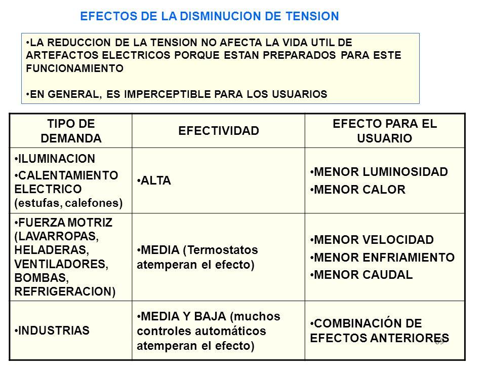 89 EFECTOS DE LA DISMINUCION DE TENSION TIPO DE DEMANDA EFECTIVIDAD EFECTO PARA EL USUARIO ILUMINACION CALENTAMIENTO ELECTRICO (estufas, calefones) ALTA MENOR LUMINOSIDAD MENOR CALOR FUERZA MOTRIZ (LAVARROPAS, HELADERAS, VENTILADORES, BOMBAS, REFRIGERACION) MEDIA (Termostatos atemperan el efecto) MENOR VELOCIDAD MENOR ENFRIAMIENTO MENOR CAUDAL INDUSTRIAS MEDIA Y BAJA (muchos controles automáticos atemperan el efecto) COMBINACIÓN DE EFECTOS ANTERIORES LA REDUCCION DE LA TENSION NO AFECTA LA VIDA UTIL DE ARTEFACTOS ELECTRICOS PORQUE ESTAN PREPARADOS PARA ESTE FUNCIONAMIENTO EN GENERAL, ES IMPERCEPTIBLE PARA LOS USUARIOS