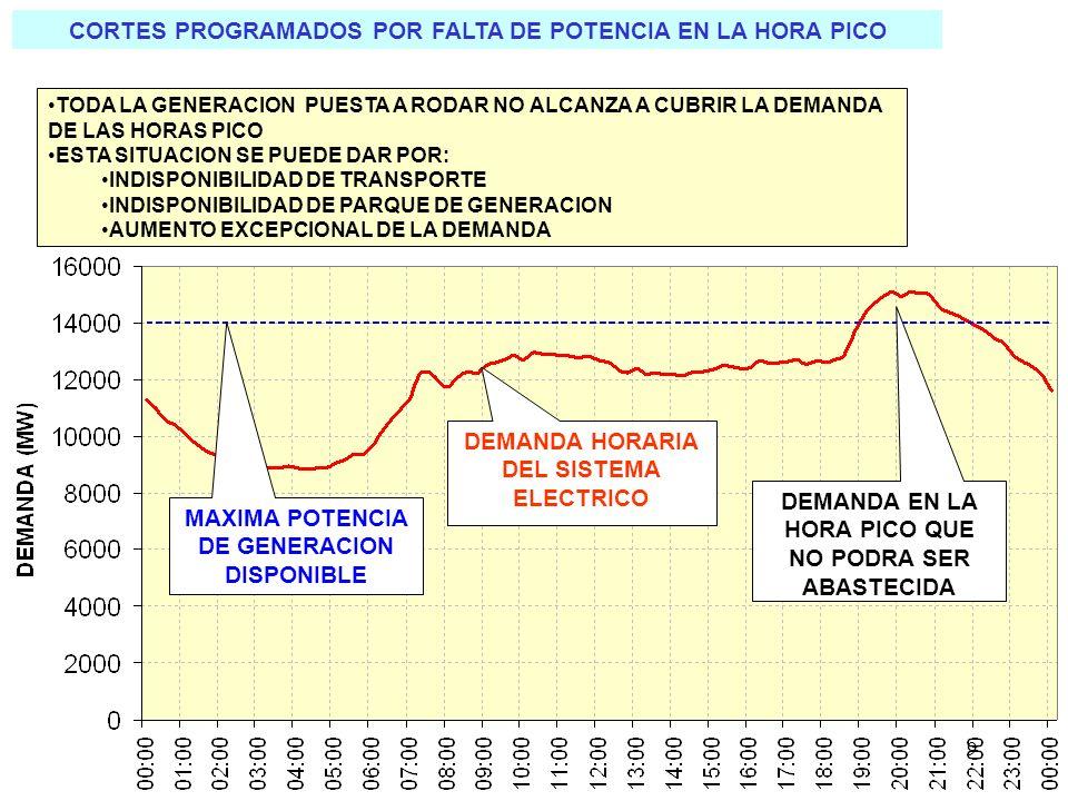 Mantenimiento – indisponibilidad En la época en que se estaba reformulando el Plan Energético, transcurría un período de retracción en el crecimiento de la demanda (desde la guerra de Malvinas de 1982) y de elevadas hidraulicidades en las centrales con embalses estacionales, habiendo ingresado la CN Embalse en 1983 y la CH Alicurá en 1984/85, lo que brindaba buenos márgenes de reserva operativa que no fueron aprovechados para efectuar los mantenimientos imprescindibles en los equipos térmicos ya bastante exigidos.