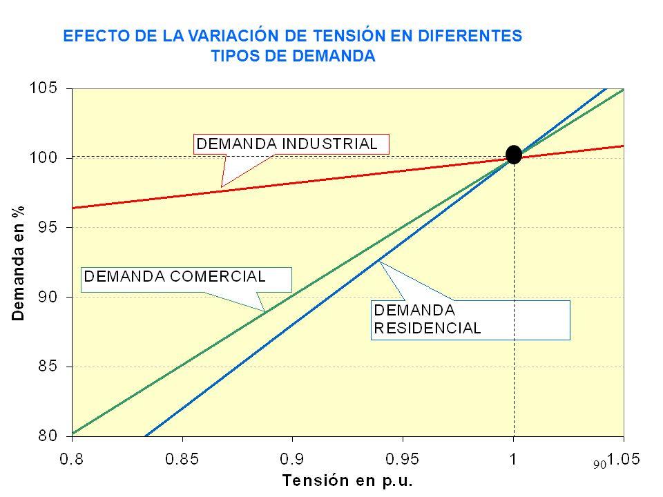 90 EFECTO DE LA VARIACIÓN DE TENSIÓN EN DIFERENTES TIPOS DE DEMANDA