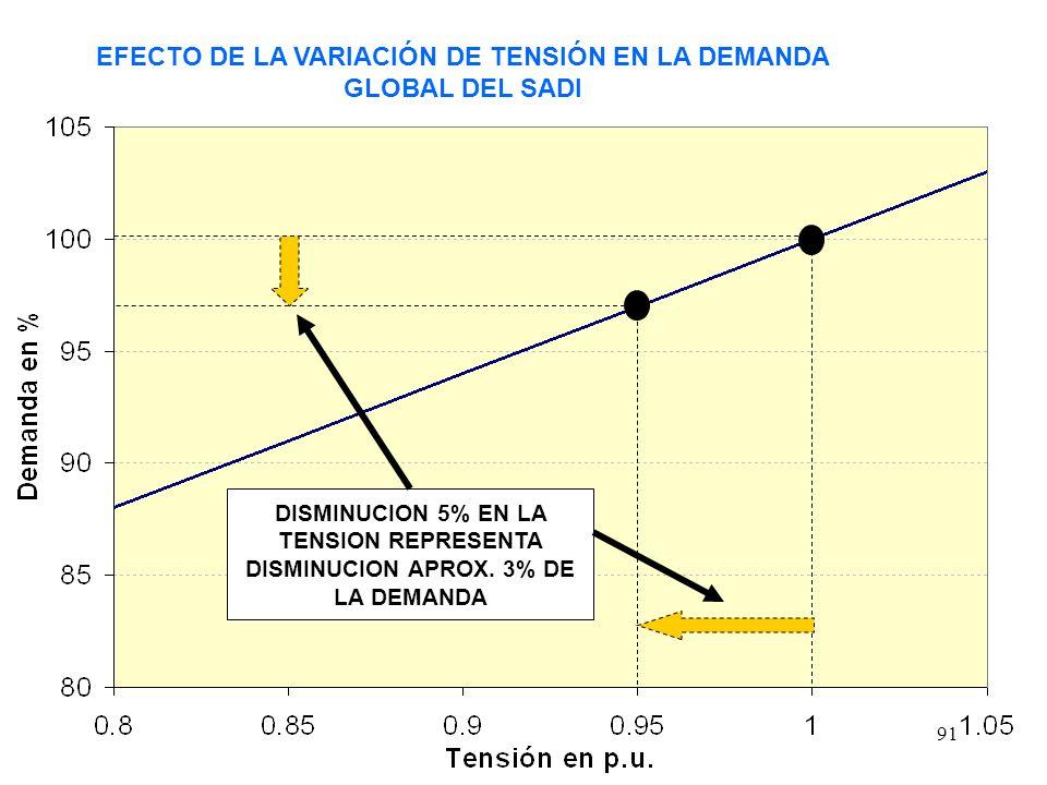91 EFECTO DE LA VARIACIÓN DE TENSIÓN EN LA DEMANDA GLOBAL DEL SADI DISMINUCION 5% EN LA TENSION REPRESENTA DISMINUCION APROX.