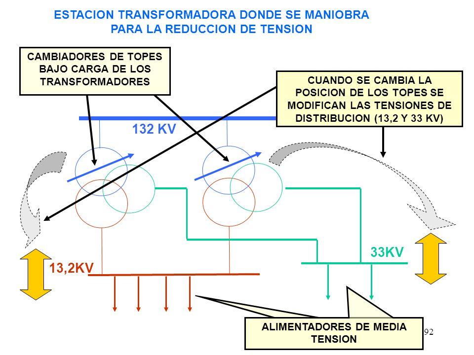 92 CAMBIADORES DE TOPES BAJO CARGA DE LOS TRANSFORMADORES ESTACION TRANSFORMADORA DONDE SE MANIOBRA PARA LA REDUCCION DE TENSION 33KV 13,2KV 132 KV ALIMENTADORES DE MEDIA TENSION CUANDO SE CAMBIA LA POSICION DE LOS TOPES SE MODIFICAN LAS TENSIONES DE DISTRIBUCION (13,2 Y 33 KV)