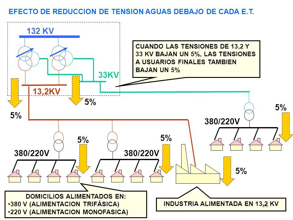 94 EFECTO DE REDUCCION DE TENSION AGUAS DEBAJO DE CADA E.T.