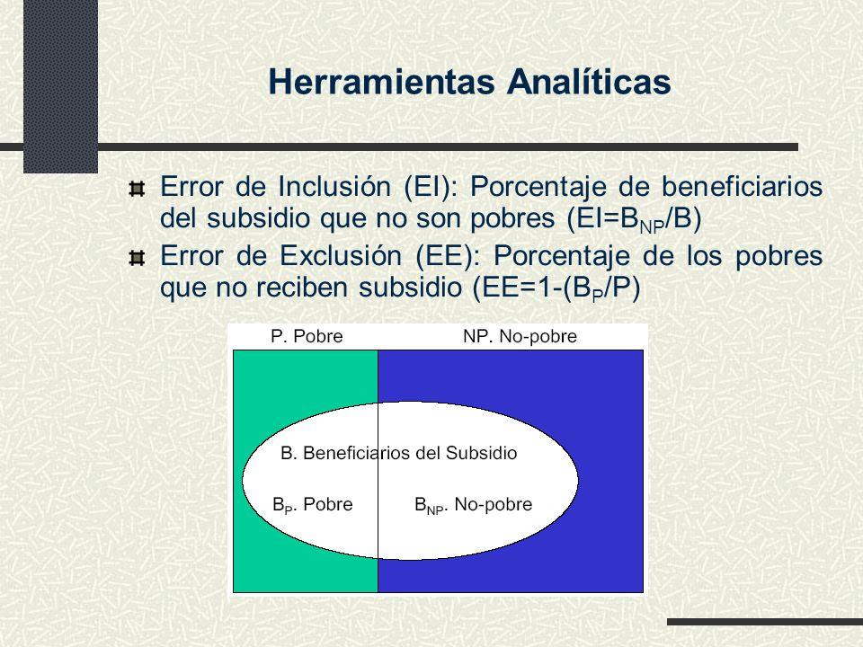 Herramientas Analíticas Error de Inclusión (EI): Porcentaje de beneficiarios del subsidio que no son pobres (EI=B NP /B) Error de Exclusión (EE): Porc