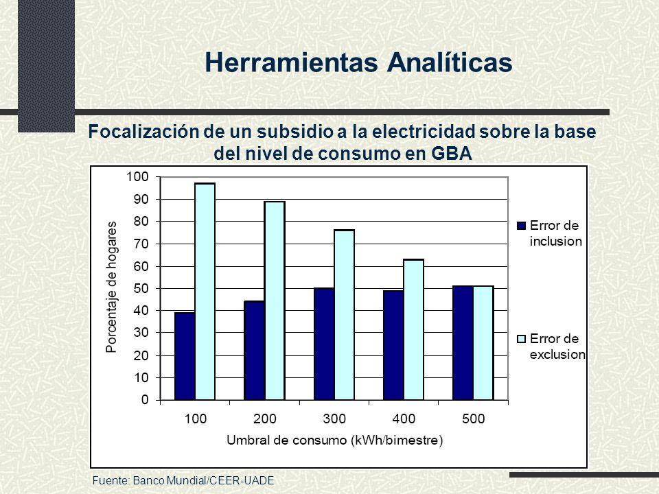 Herramientas Analíticas Focalización de un subsidio a la electricidad sobre la base del nivel de consumo en GBA Fuente: Banco Mundial/CEER-UADE