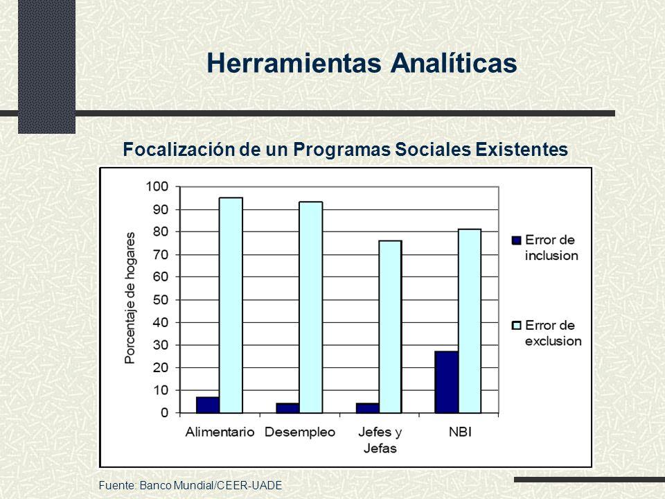 Herramientas Analíticas Focalización de un Programas Sociales Existentes Fuente: Banco Mundial/CEER-UADE