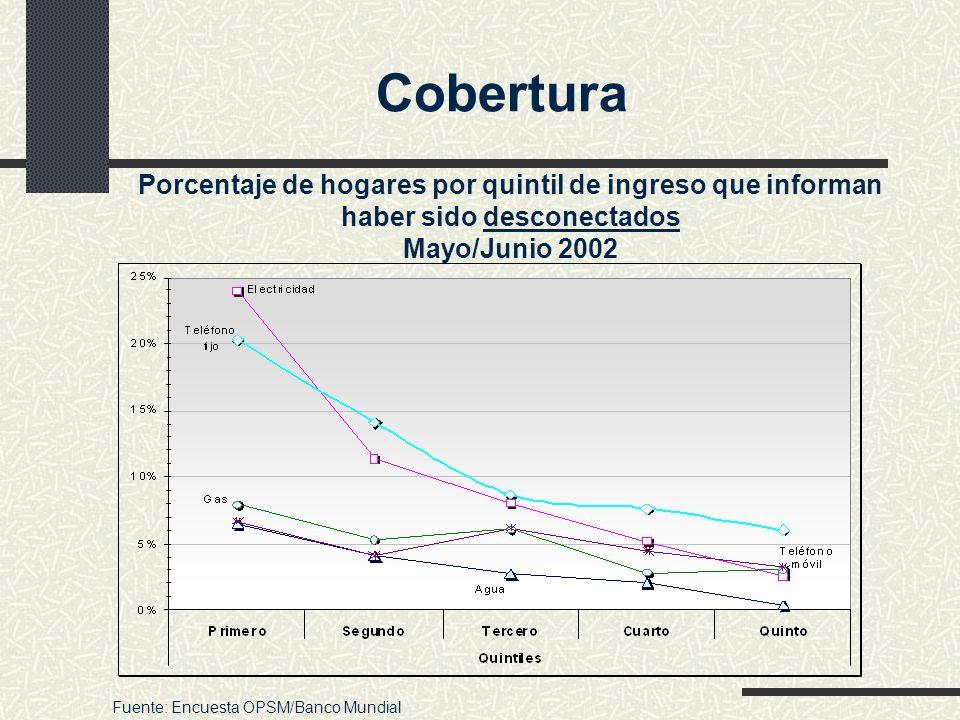 Porcentaje de hogares por quintil de ingreso que informan haber sido desconectados Mayo/Junio 2002 Fuente: Encuesta OPSM/Banco Mundial Cobertura
