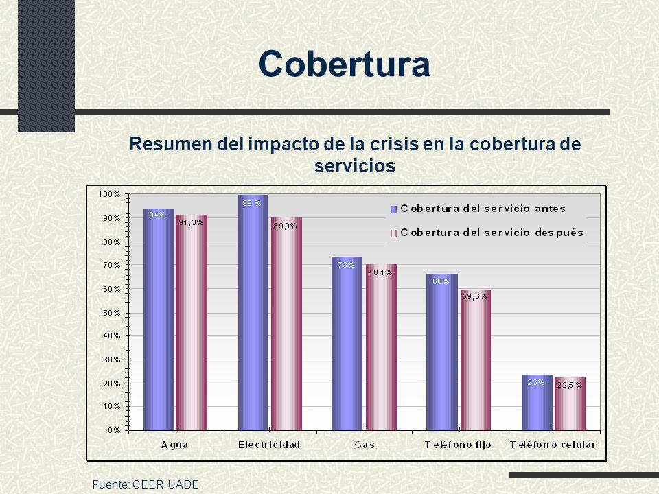 Resumen del impacto de la crisis en la cobertura de servicios Fuente: CEER-UADE Cobertura