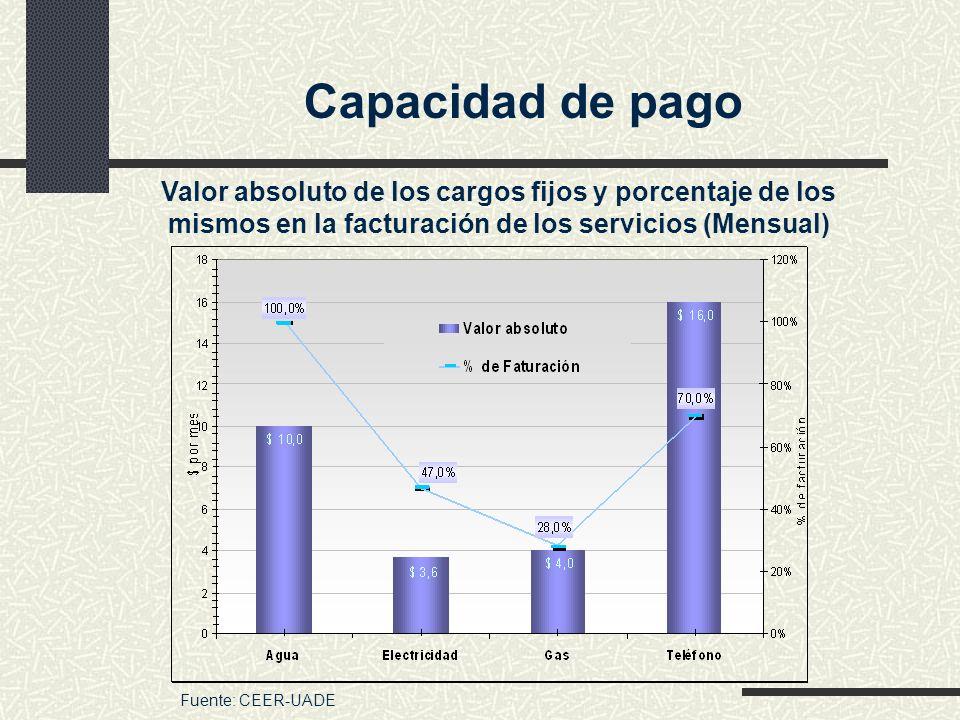 Capacidad de pago Valor absoluto de los cargos fijos y porcentaje de los mismos en la facturación de los servicios (Mensual) Fuente: CEER-UADE