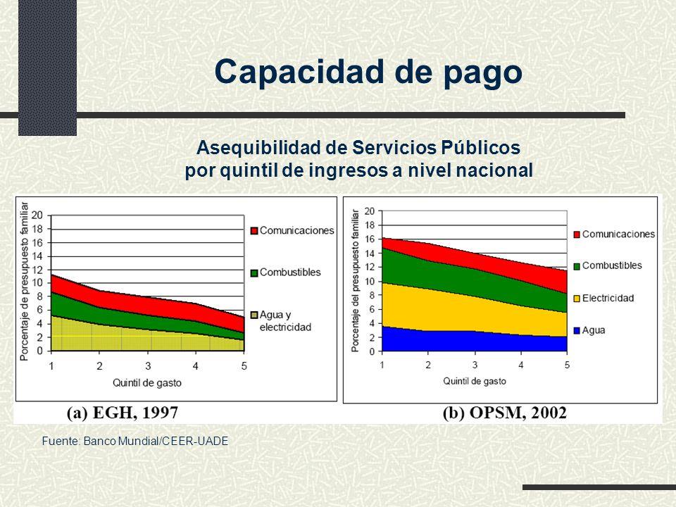 Capacidad de pago Asequibilidad de Servicios Públicos por quintil de ingresos a nivel nacional Fuente: Banco Mundial/CEER-UADE